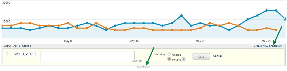 Comment ajouter une annotation dans Google Analytics