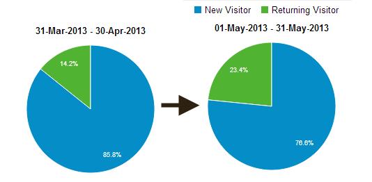 Google analytics statistics