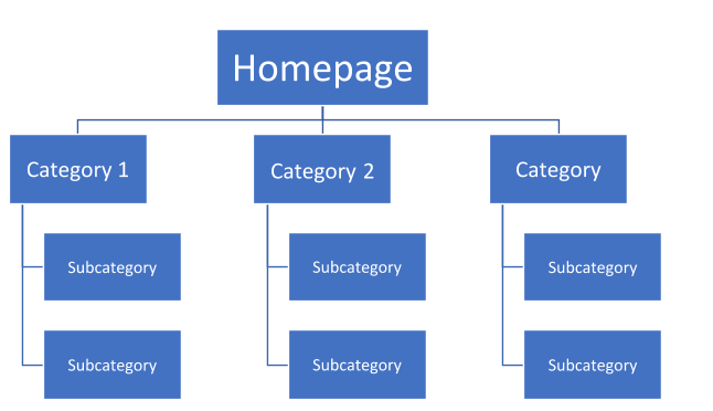 Example of website structure