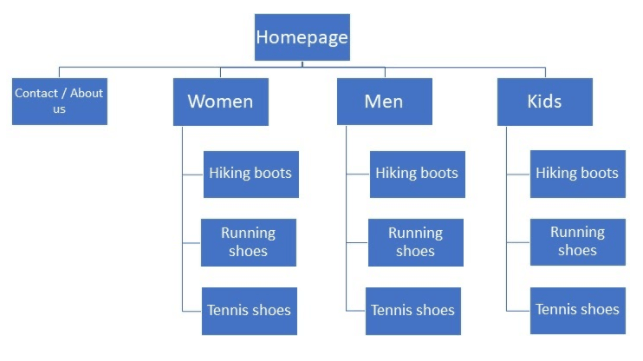 Plan the structure of the online store in advance