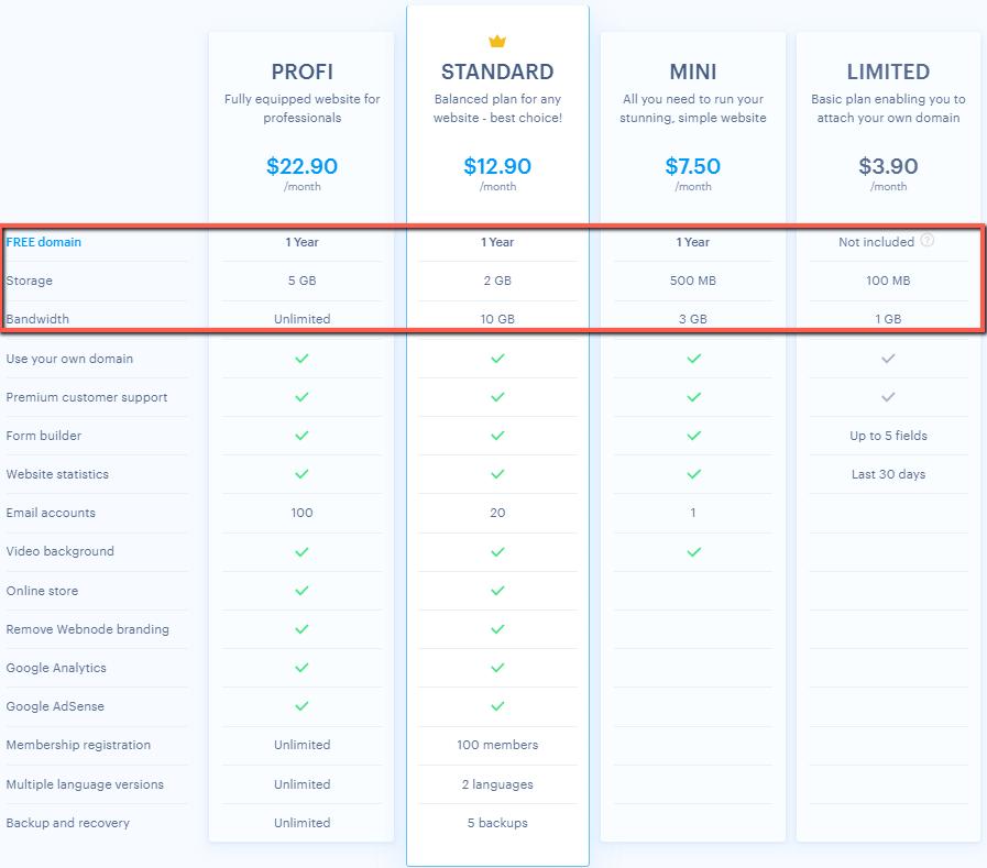 Features and benefits of Webnode premium plans