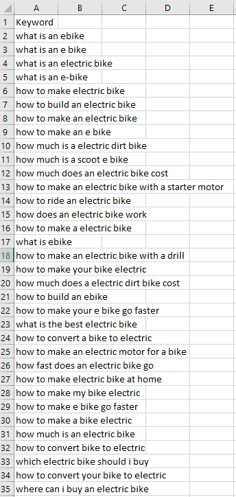 Table with collected keywords for analysis.