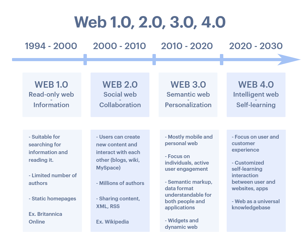 Schematic development of the world wide web