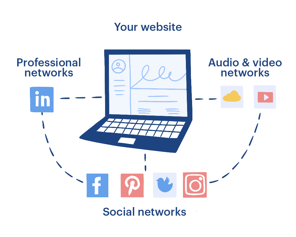 Your art website is the center point that links all social media and professional platforms together.