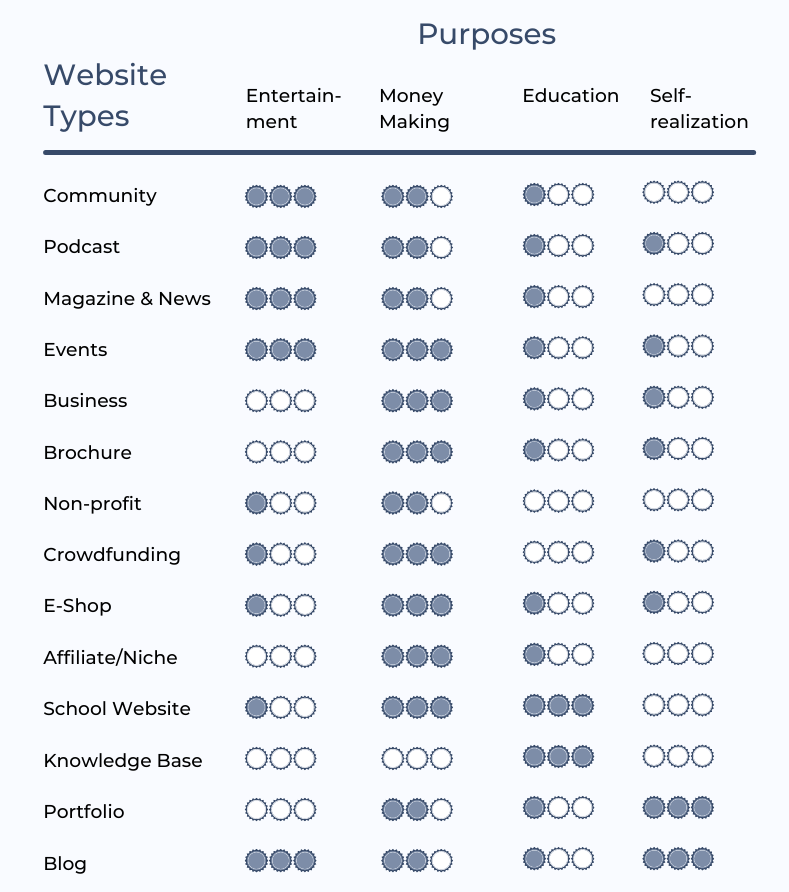 Website-types classified by purpose. Entertainment, Money Making, Education, Self-realization. How dominant the purpose is, is indicated by the colored dots. All three dots colored mean the purpose is 100% fulfilled, blank dots mean 0% fulfilled.