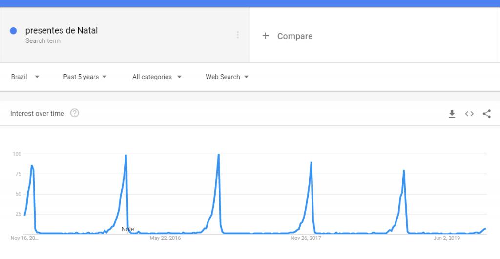 Encontre tendências de Natal com Google Trends