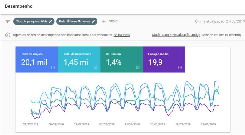 Aparência das estatísticas de desempenho de um site no Search Console