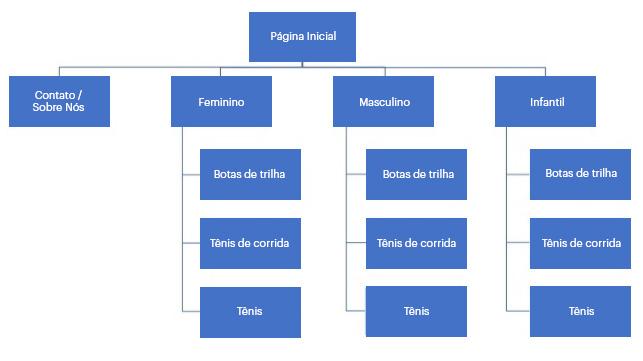 Exemplo de organização de uma loja online